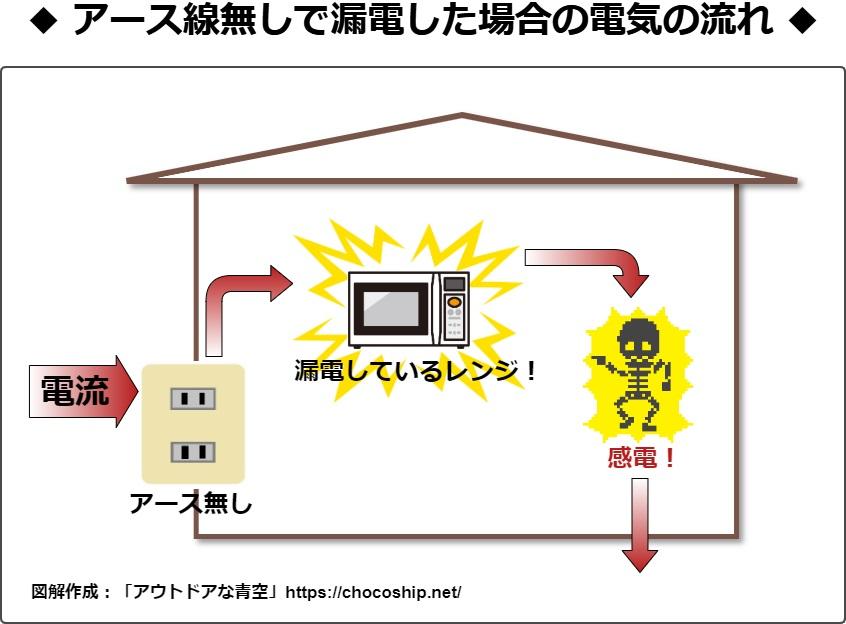 電子レンジにアース線をつけないと危険な理由と簡単に取り付ける方法